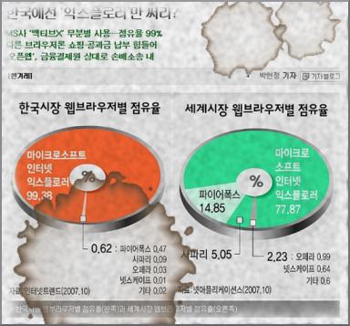 한국시장 세계시장, 웹브라우저 점유율
