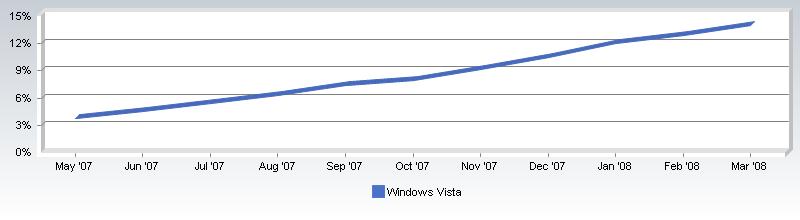 Windows Vista 점유율 상승추세