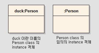Class instance 객체의 표기형식