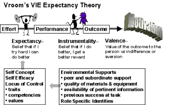 case example of expectancy theory Of the expectancy theory of motivation (vroom, 1964) the underlying assumption of expectancy theory is that followers will be motivated if they for example, if.