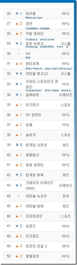 OGB - Online Games Blog :: 17th  April 2008  Korean Online Game Ranking