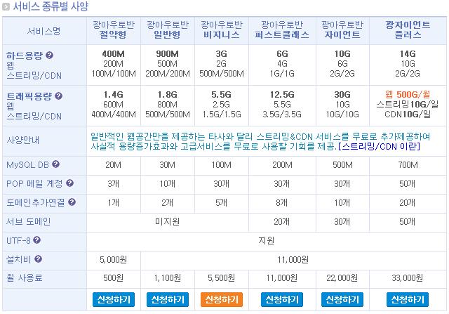 한국 웹호스팅 서비스의 경쟁력은?
