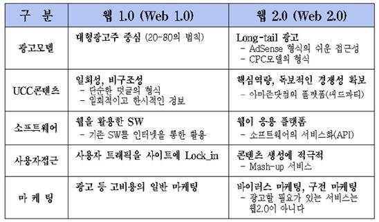 web 1.0 web 2.0 compare